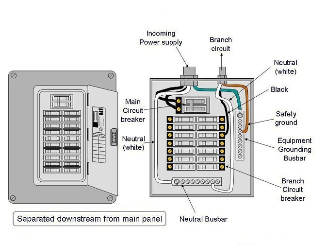 Sub Panel Garage Wiring Diagram from static-assets.imageservice.cloud