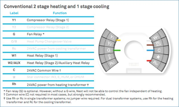 2 Stage Thermostat Wiring Diagram from static-assets.imageservice.cloud
