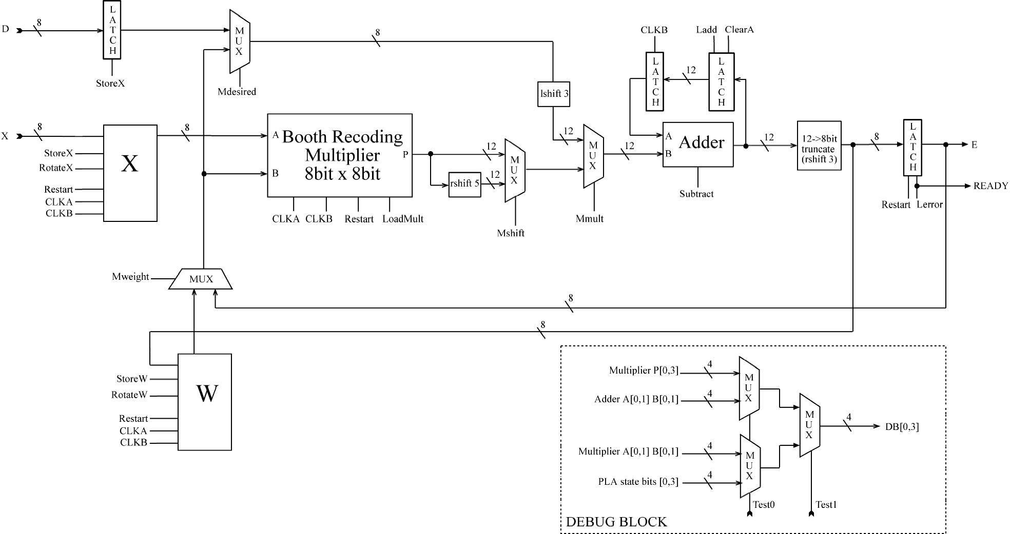 Tremendous Wrg 4948 8 Bit Multiplier Circuit Diagram Wiring Cloud Hisonepsysticxongrecoveryedborg