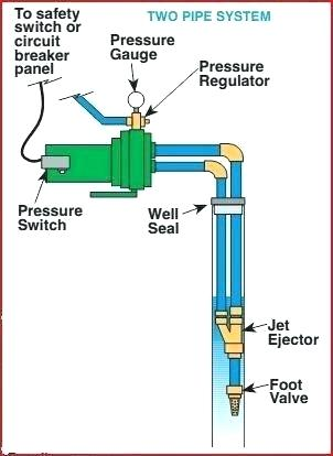 [QNCB_7524]  GD_3390] Shallow Well Pump Wiring Diagram Download Diagram | Wiring Diagram Shallow Well Jet Pump |  | Simij Mous Intel Getap Ilari Bachi Gresi Tool Kapemie Mohammedshrine Librar  Wiring 101