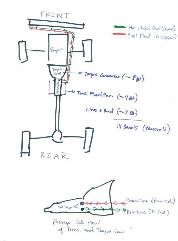 Gg 8950 4r70w Oil Diagram Schematic Wiring
