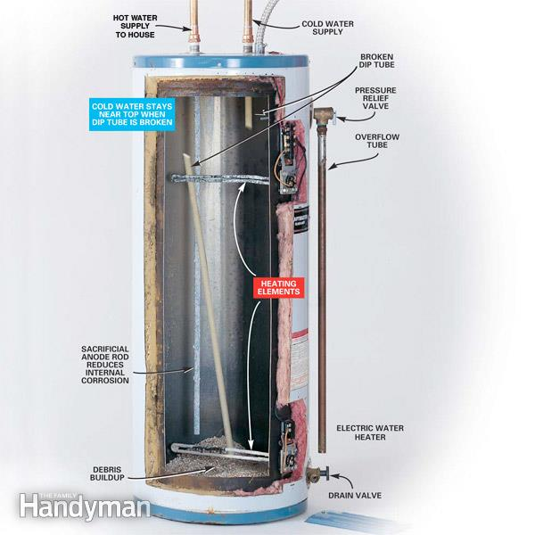 Excellent How To Repair Or Replace Defective Water Heater Dip Tubes Wiring Cloud Loplapiotaidewilluminateatxorg