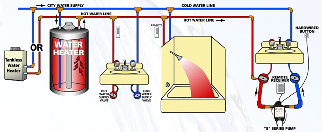 Portablr Hot Water Heater Wiring Diagram from static-assets.imageservice.cloud
