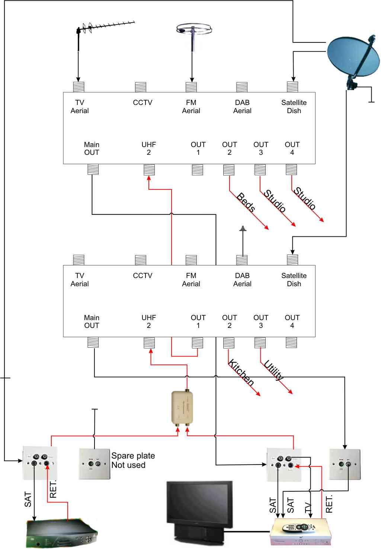 ne_3402] tv antenna splitter lifier wiring harness wiring diagram wiring  download diagram  adit none stica hapolo mohammedshrine librar wiring 101