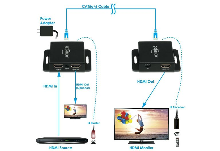 Outstanding How To Connect Hdmi Wired Or Wirelessly For Long Distances Wiring Cloud Biosomenaidewilluminateatxorg