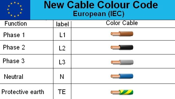 Swell Electrical Cable Color Code Wire Diagram In Europe Electricidad Wiring Cloud Grayisramohammedshrineorg