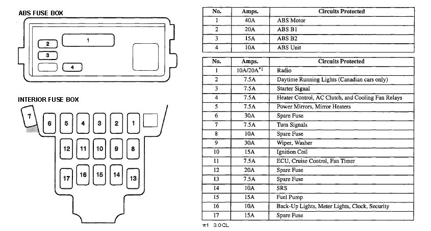 [DIAGRAM_5LK]  Fuse Box On 97 Acura Cl Fuse Box 97 Chevy Blazer -  auto-fiat.1999.the-rocks.it | 1998 Tl Fuse Box |  | Bege Wiring Diagram Source Full Edition