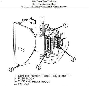 Marvelous 2003 Dodge 3500 Headlight Fuse Box Location Online Wiring Diagram Wiring Cloud Counpengheilarigresichrocarnosporgarnagrebsunhorelemohammedshrineorg