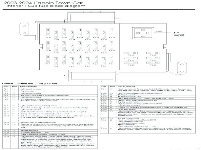 car fuse box diagram 2003 lincoln town car fuse box diagram wiring diagram data  2003 lincoln town car fuse box diagram
