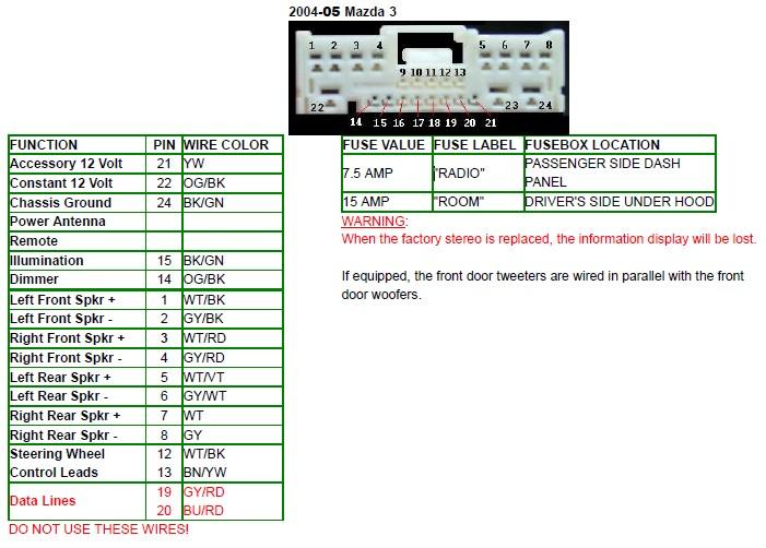 GN_1091] Mazda Mpv Stereo Wiring Download DiagramGray Capem Icism Loskopri Greas Benkeme Mohammedshrine Librar Wiring 101