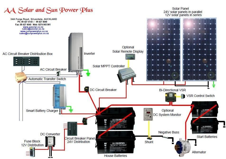 Wondrous Solar Home Wiring Wiring Diagram Wiring Cloud Vieworaidewilluminateatxorg