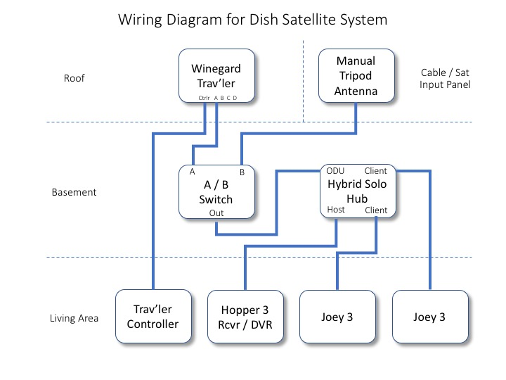 Prime Converting A Winegard Travler Antenna From Directv To Dish Wiring Cloud Ittabisraaidewilluminateatxorg