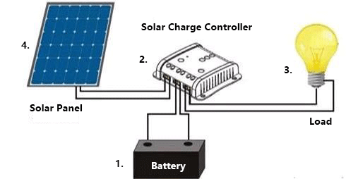 Incredible Solar Charge Controller Complete Guideline 2019 Wiring Cloud Hemtegremohammedshrineorg