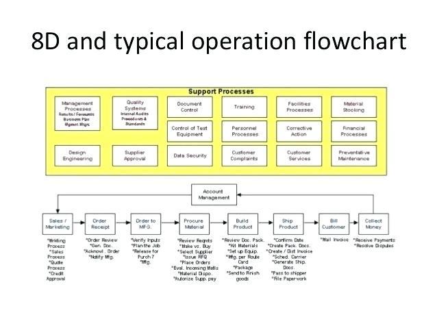 8d process flow diagram fn 5837  echo cs 452vl wiring diagram download diagram  fn 5837  echo cs 452vl wiring diagram