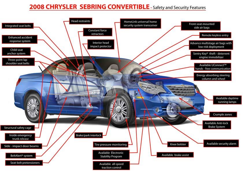 Awe Inspiring 2008 2010 Chrysler Sebring Convertible Cars Wiring Cloud Hisonepsysticxongrecoveryedborg