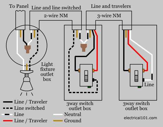 Magnificent 3 Way Switch Wiring Electrical 101 Wiring Cloud Apomsimijknierdonabenoleattemohammedshrineorg