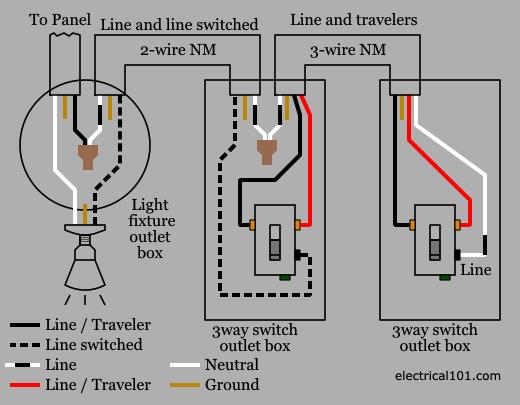 Miraculous 3 Way Switch Wiring Electrical 101 Wiring Cloud Hemtshollocom