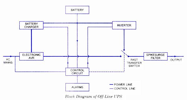 Astonishing Need Ups Circuit Diagram Basic Electronics Wiring Diagram Wiring Cloud Apomsimijknierdonabenoleattemohammedshrineorg