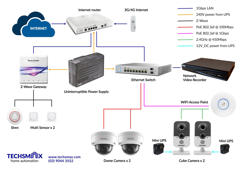 Kk 7786 Home Network Diagram Wiring Diagram