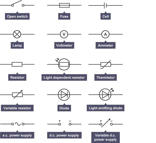 Cool Diagram Showing 15 Standard Circuit Symbols Physics Revision Wiring Cloud Apomsimijknierdonabenoleattemohammedshrineorg