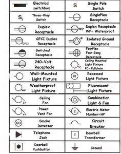 Surprising A Concise Glossary Of Residential Electrical Blueprint Symbols Also Wiring Cloud Intelaidewilluminateatxorg