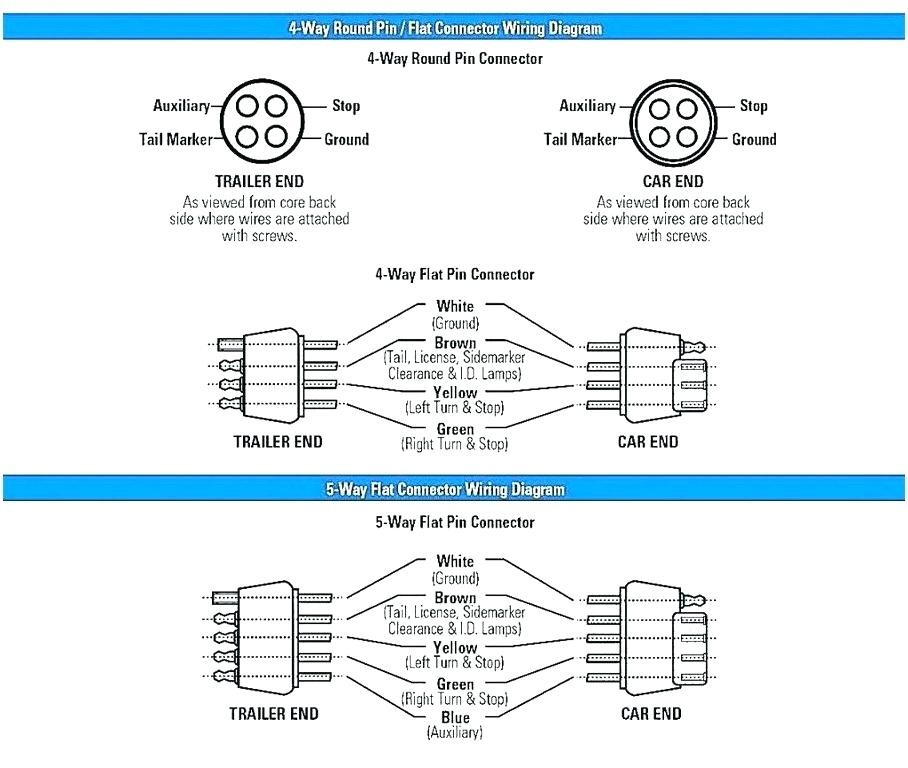 4 Flat To 7 Blade Wiring Diagram from static-assets.imageservice.cloud