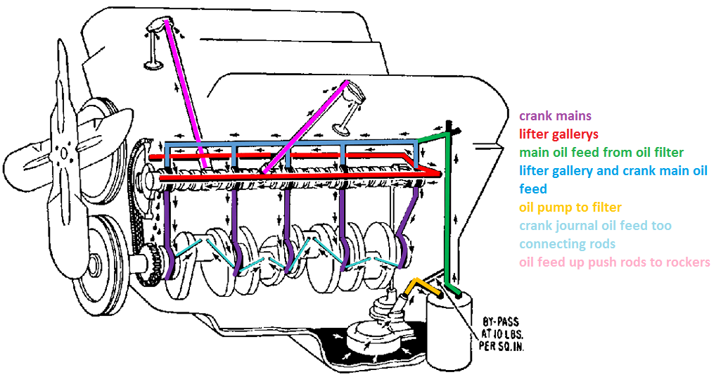 engine oil diagram ka 4740  chevy 350 oil diagram wiring diagram motor oil diagram chevy 350 oil diagram wiring diagram