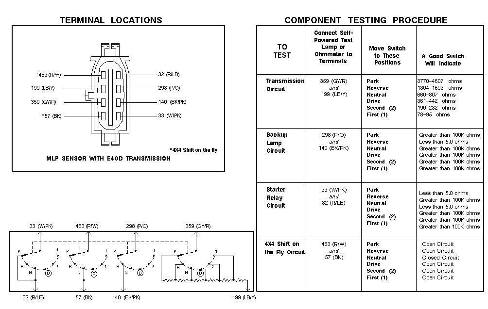 Astonishing Ford E4Od Mlps Wiring Diagram Wiring Diagram Data Schema Wiring Cloud Faunaidewilluminateatxorg