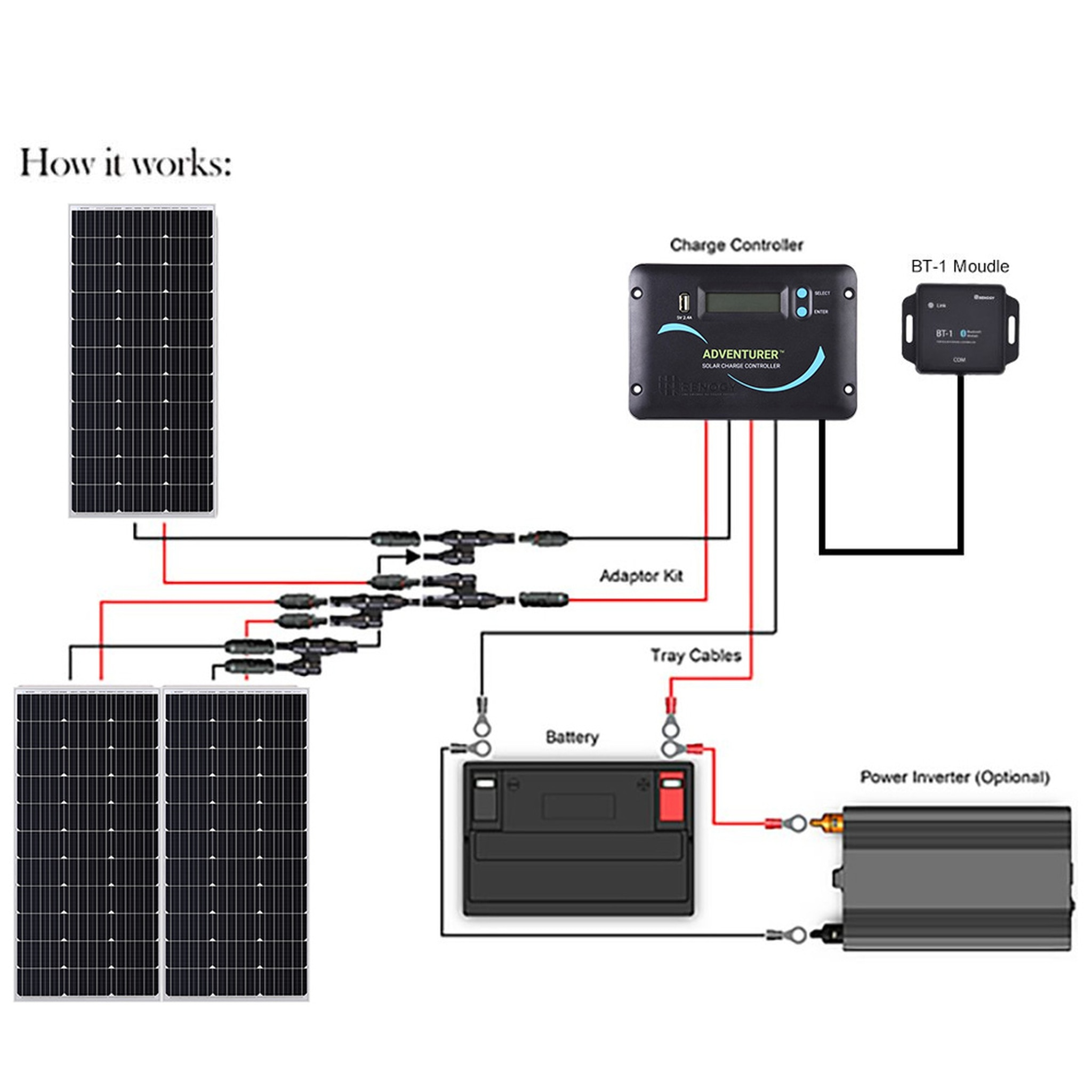 Renogy Inverter Charger Wiring Diagram from static-assets.imageservice.cloud