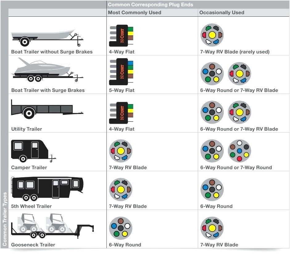 Chevy 7 Pin Wiring Diagram Wiring Diagram Smash Pride A Smash Pride A Lastanzadeltempo It