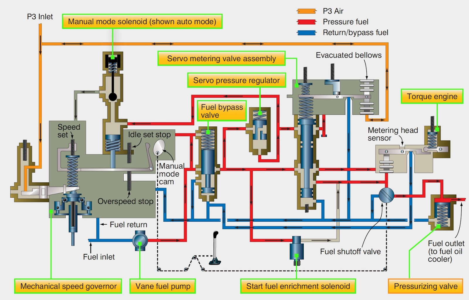 Groovy Aircraft Systems Aircraft Turbine Engine Fuel System Requirements Wiring Cloud Lukepaidewilluminateatxorg