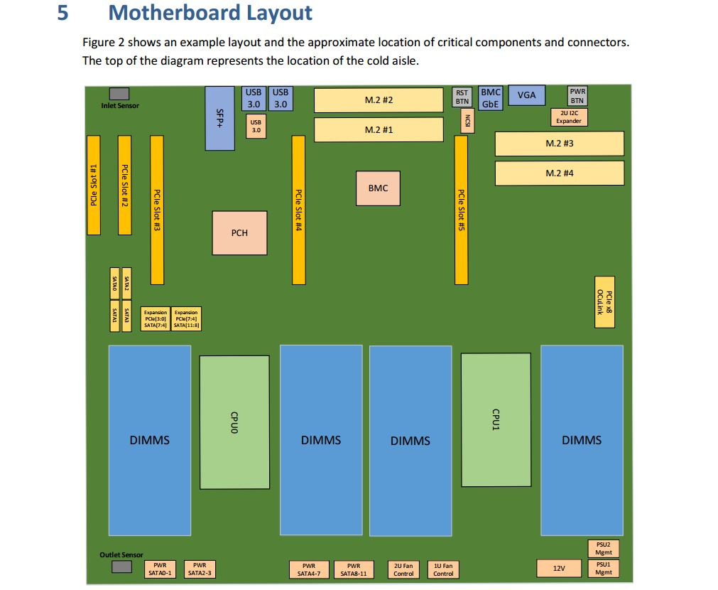 Prime Project Olympus Motherboard Diagram P 4 Servethehome Wiring Cloud Monangrecoveryedborg