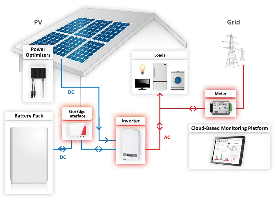 Magnificent Home Solar Wiring Diagram Basic Electronics Wiring Diagram Wiring Cloud Mousmenurrecoveryedborg