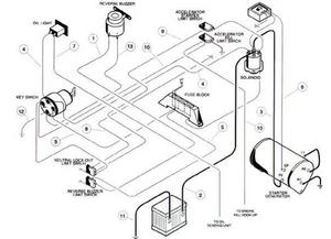 Club Car Fuse Box Diagram | star-result wiring diagram -  star-result.ilcasaledelbarone.itilcasaledelbarone.it