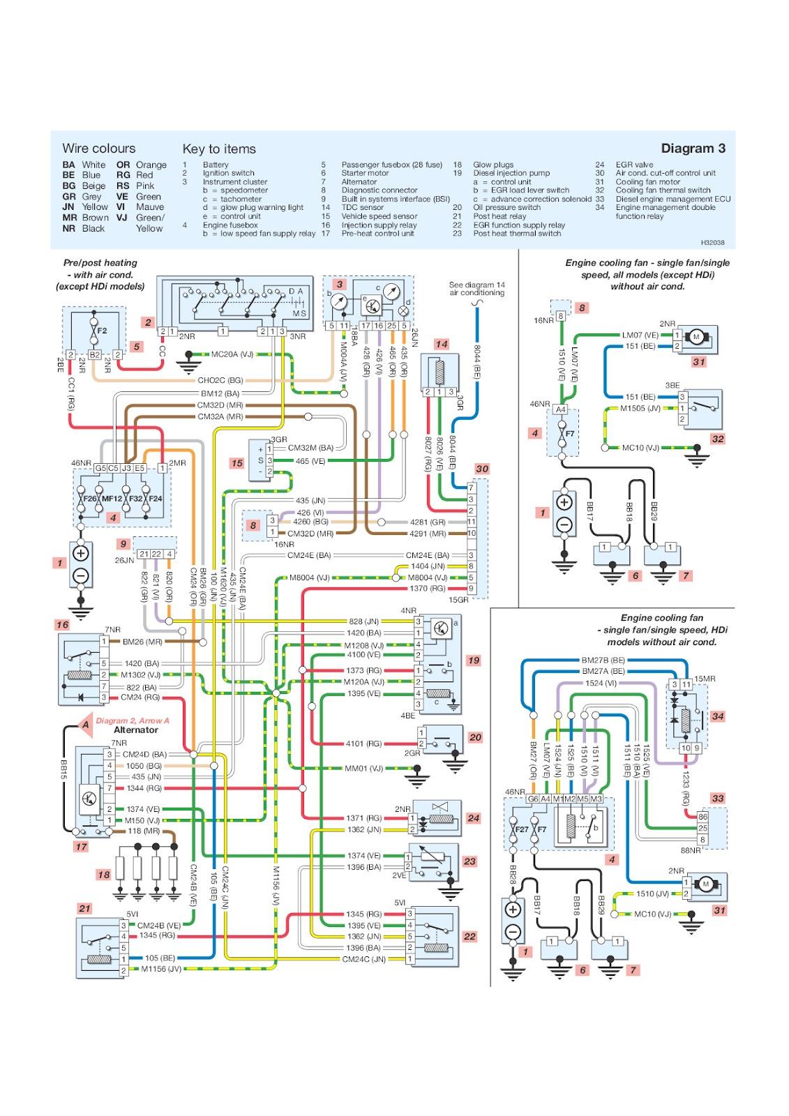 Wondrous Peugeot Wiring Diagram Colour Codes Wiring Library Wiring Cloud Counpengheilarigresichrocarnosporgarnagrebsunhorelemohammedshrineorg