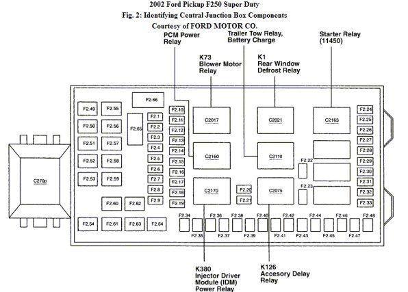 [EQHS_1162]  BY_4349] 2004 Ford Super Duty Fuse Panel Diagram Free Diagram | 20004 Ford F 250 Fuse Box |  | Pila Dict Dadea Rious Anal Aryon Winn Botse Syny Omen Nful Inama Benkeme  Mohammedshrine Librar Wiring 101