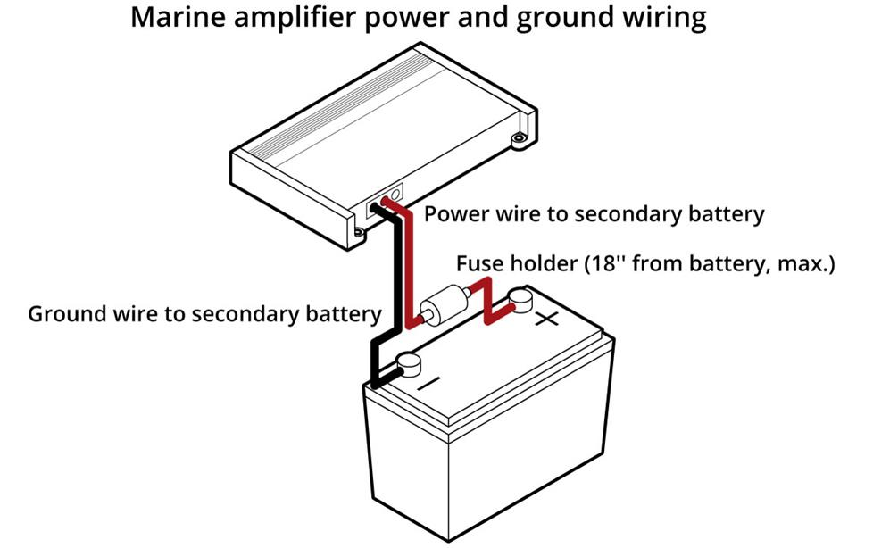 Pleasing How Do I Run Power And Ground On A Boat Wiring Cloud Domeilariaidewilluminateatxorg