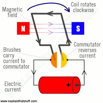 Awesome Electrical Motor Diagram Wiring Diagram Data Schema Wiring Cloud Vieworaidewilluminateatxorg