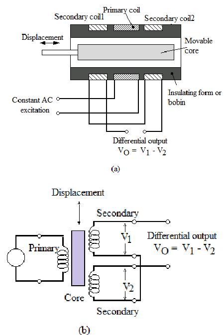 Plc To Lvdt Wiring Diagram - Wiring Diagrams DataUssel