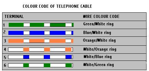 Pleasant Telephone Connection Wiring Diagram Wiring Diagram Database Wiring Cloud Icalpermsplehendilmohammedshrineorg