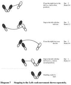 Quickstep Dance Steps Diagram