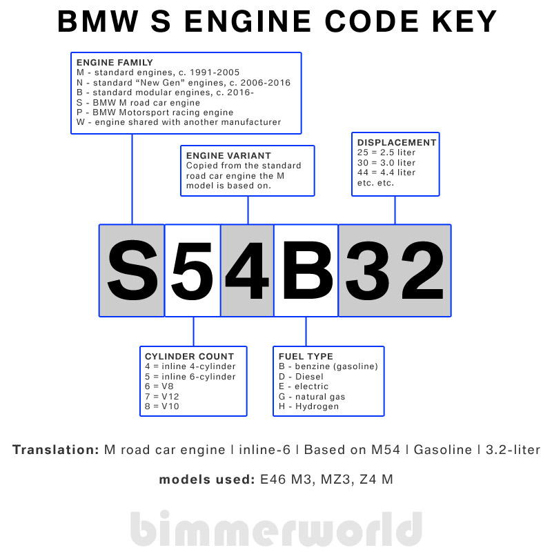 Super Bmw I6 Engine Diagram Wiring Diagram Wiring Cloud Hemtegremohammedshrineorg