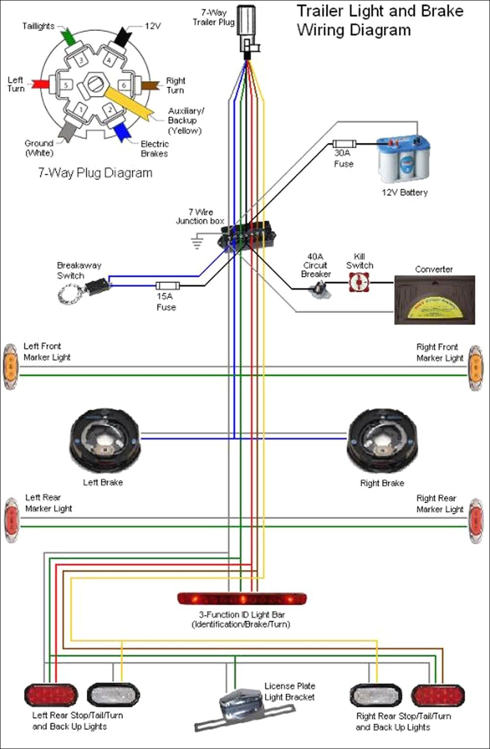 Fabulous Ford 7 Pin Trailer Wiring Diagram Basic Electronics Wiring Diagram Wiring Cloud Faunaidewilluminateatxorg
