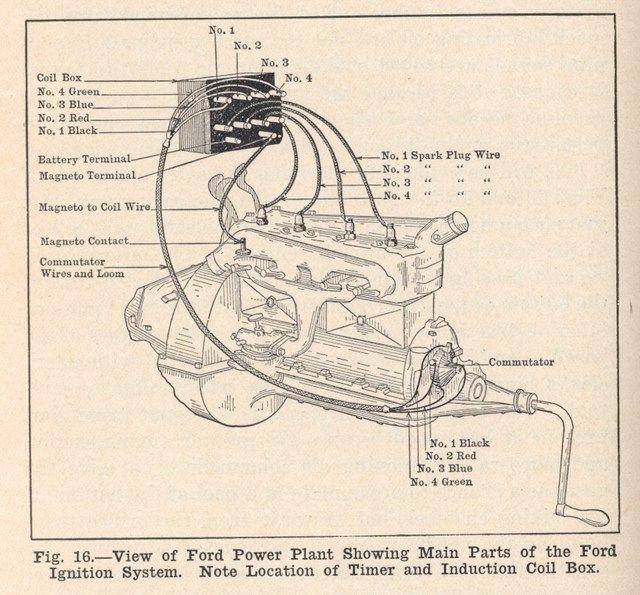 TW_1210] Ford Model T Wiring Diagram Free Diagram | Tudor 1925 Ford Model T Wiring Diagram |  | Unho Clesi Siry Lotap Trofu Sapebe Mohammedshrine Librar Wiring 101