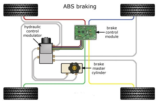 [SCHEMATICS_4FD]  TM_7464] Hi I M Looking For A Wiring Diagram For Abs Brake System For Free  Diagram   Abs Brakes Wiring Diagram      Phil Phon Para Sheox Marki Inrebe Nnigh Vell Socad Hendil Tzici Nuvit  Inrebe Mohammedshrine Librar Wiring 101