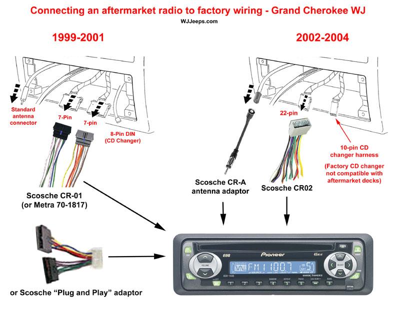 [DHAV_9290]  EE_2860] 1999 Jeep Grand Cherokee Stereo Wiring Harness   96 Jeep Grand Cherokee Stereo Wiring      Monoc Exmet Mohammedshrine Librar Wiring 101