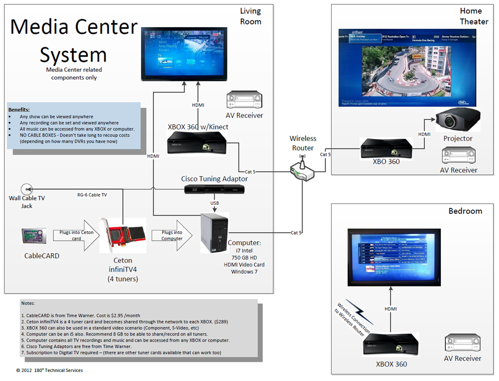 Xbox One Wiring Diagram from static-assets.imageservice.cloud