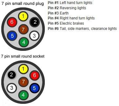 [SCHEMATICS_4NL]  5 Pin Round Trailer Wiring Diagram Gmc Yukon Xl Wiring Diagram Free  Download - neklampir1.the-rocks.it | Round Trailer Plug Wiring Diagram |  | Bege Wiring Diagram Source Full Edition