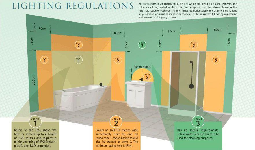 XS_7364] Bathroom Lighting Zones 1 2 3 Regulations Diagram Free Diagram | Bathroom Lighting Regulations Wiring Diagram |  | Atota Xorcede Mohammedshrine Librar Wiring 101