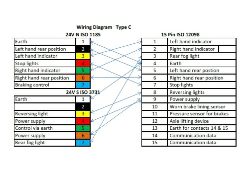 Groovy 15 Pin Wire Diagram Wiring Diagram Wiring Cloud Picalendutblikvittorg